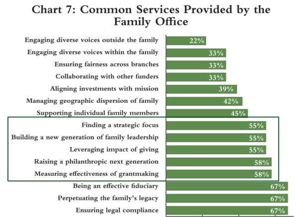 NCFP-Family-Offices-Chart 7 Common Services